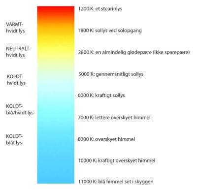 Farvetemperatur skema